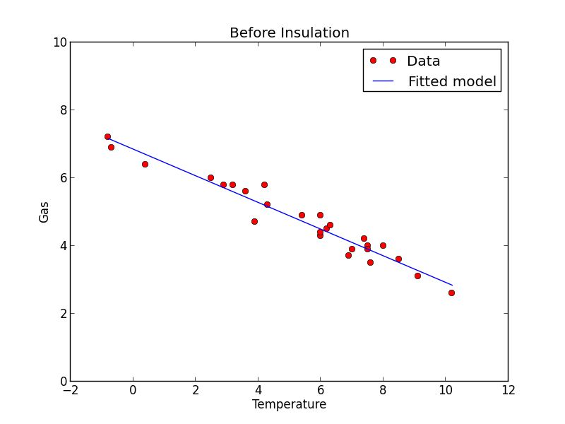 Matti Pastell » Linear Regression Models with Python