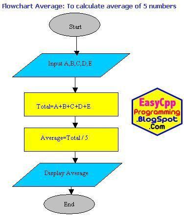 17 best C++ Programming Logic Examples Algorithms Flowcharts ...