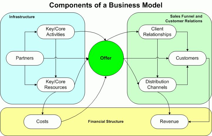 sample business models | From The Desk of David
