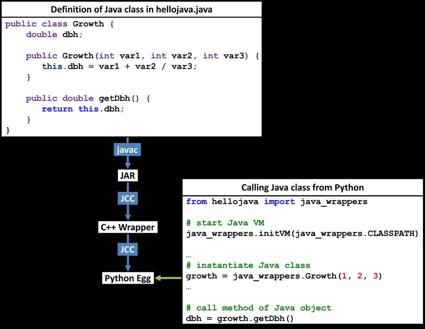 Simplified example showing how a Java class can be called ...
