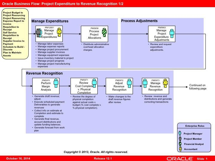 Oracle Project Suite