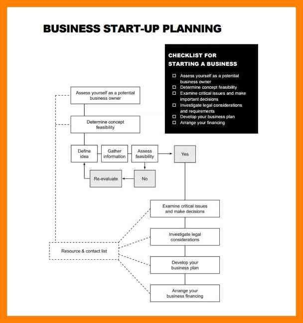 Business Plan Template Startup. business planning for startups ...
