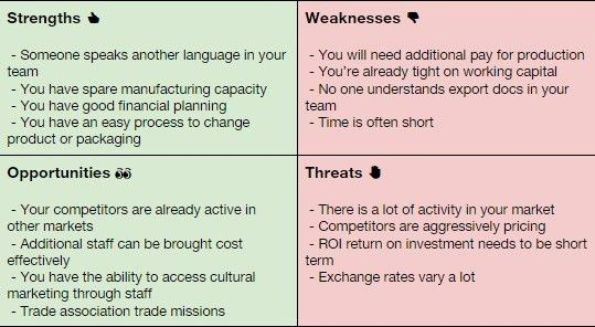How do I do a SWOT Analysis - Open to Export
