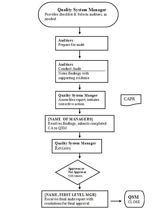 Field Science and Laboratories > Volume II - Audits ORA-LAB.4.14
