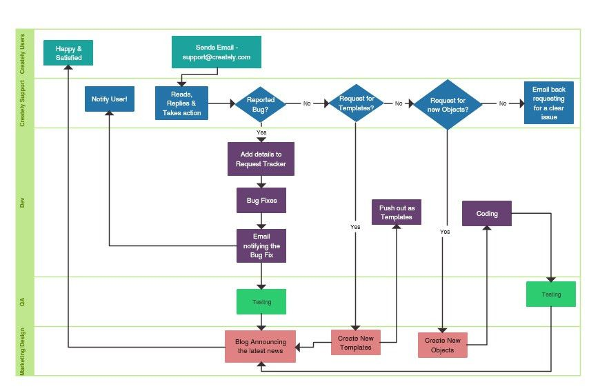 Flowchart Software for Super Fast Flow Diagrams | Creately