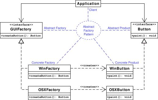 Abstract factory pattern - Wikipedia