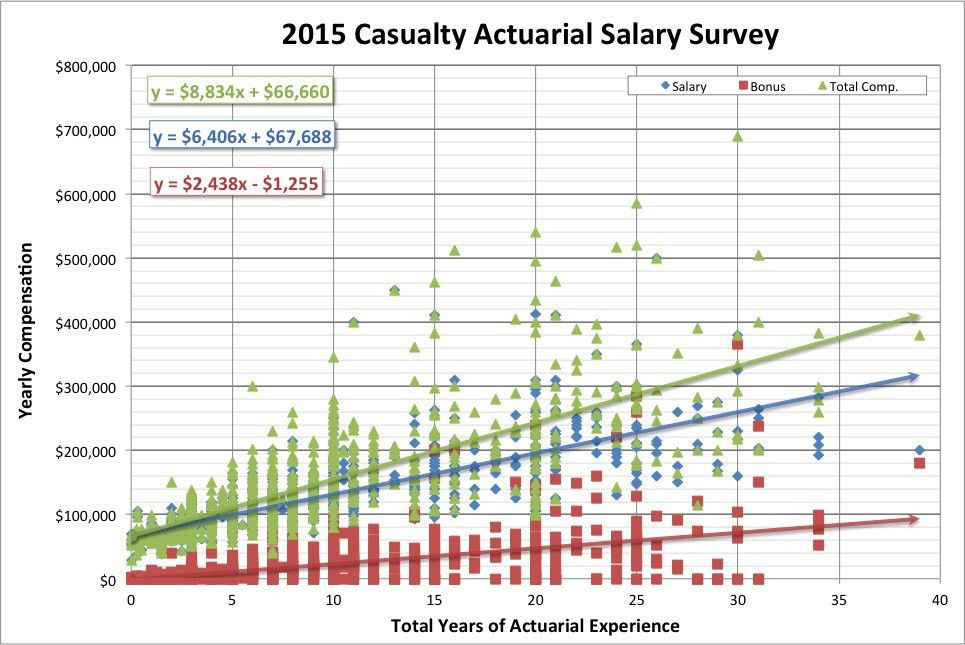 2015 Actuarial Salary Survey - DW Simpson