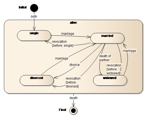 SparxSystems Europe: State Machine Diagram