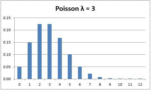Poisson Distribution | Real Statistics Using Excel