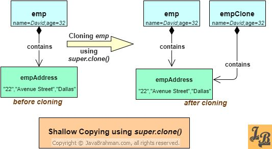 Cloning in Java | Shallow Copy and Deep Copy tutorial with ...