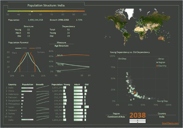 How to Create an Excel Dashboard - The Excel Charts Blog