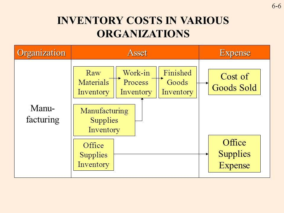 6-1 Product Costing and the Manufacturing Environment C hapter 6 ...
