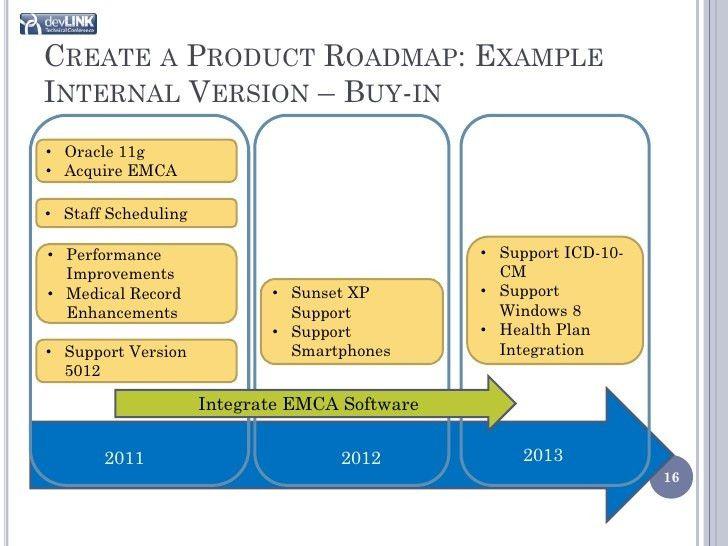 Product Roadmapping 101: Where Do I Start?