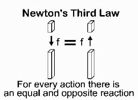 NEWTONS LAWS OF MOTION | Ken Doc - INVESTIGATE 9/11