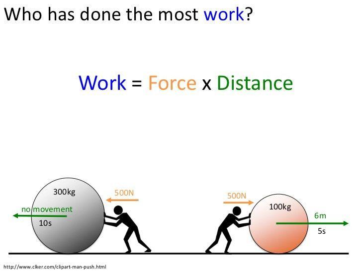 Energy, Work & Power