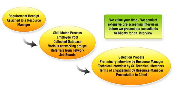 IT Staffing Consultant   Technical Staffing   contract to hire ...