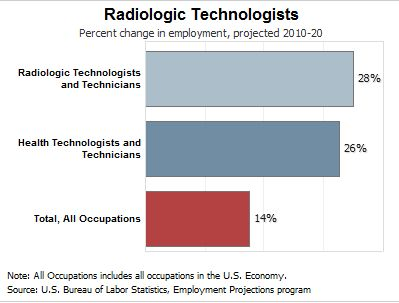 What Kind of Work Does a Radiology Tech Do Day to Day? | Radiology ...