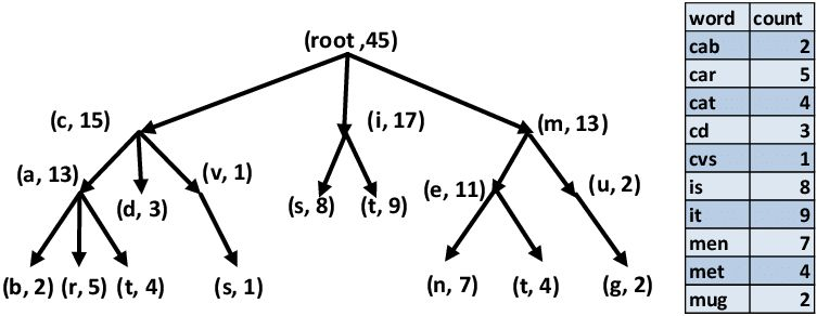 An illustrative example of a trie to represent the dictionary ...