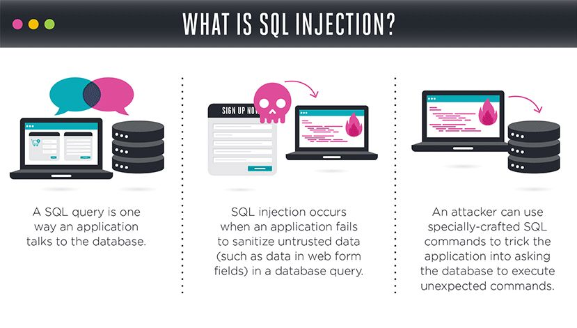 SQL Injection Cheat Sheet & Tutorial | Veracode