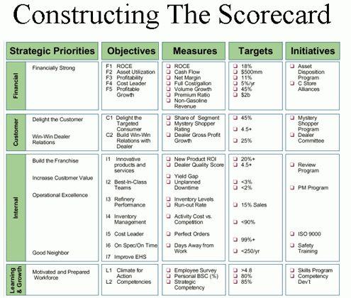 Management Informatika-Learn and Share: Balanced Score Card-An ...