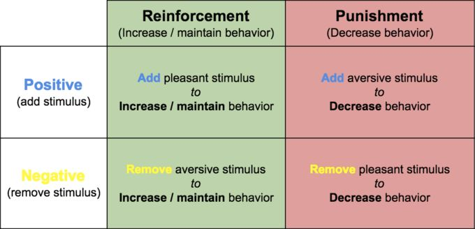 Operant Conditioning | Boundless Psychology