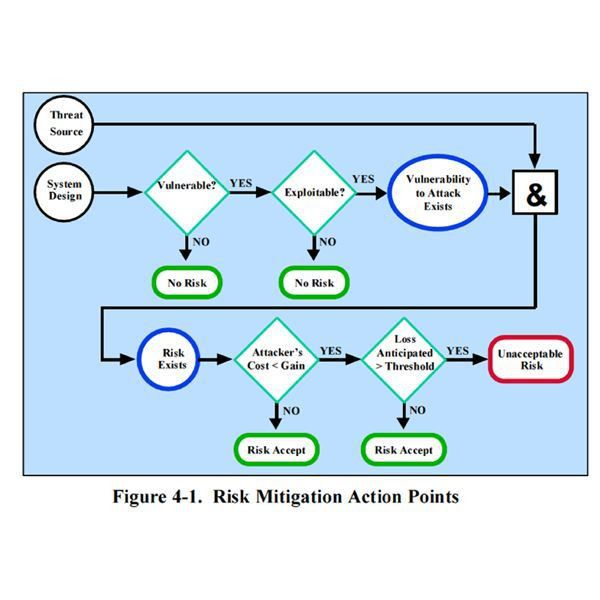 Risk Management: Collection of Tools, Strategies and Resources for ...