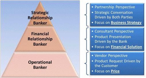 Strategic Relationship Banker   Relationship Banking