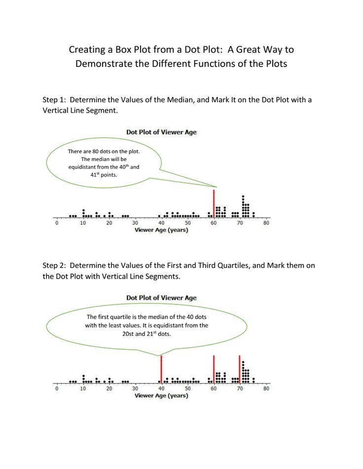 Best 25+ Box plot ideas on Pinterest | Range statistics ...