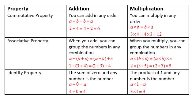 Associative and Identity Property (examples, solutions, videos)