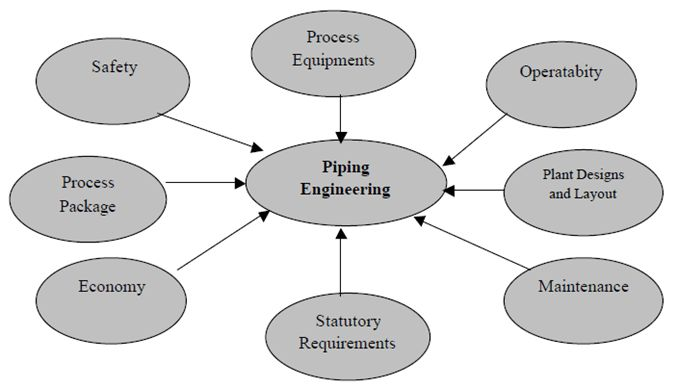 Piping Engineering Course-Process Piping Course-Process Piping ...
