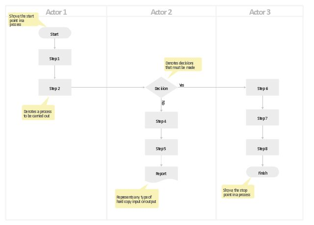 Cross-Functional Process Map Template | Swim lane process map ...