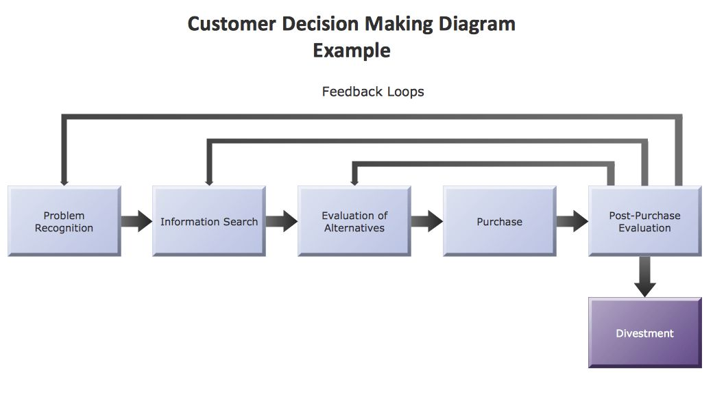 ConceptDraw Samples | Marketing — Flowcharts and Process Diagrams