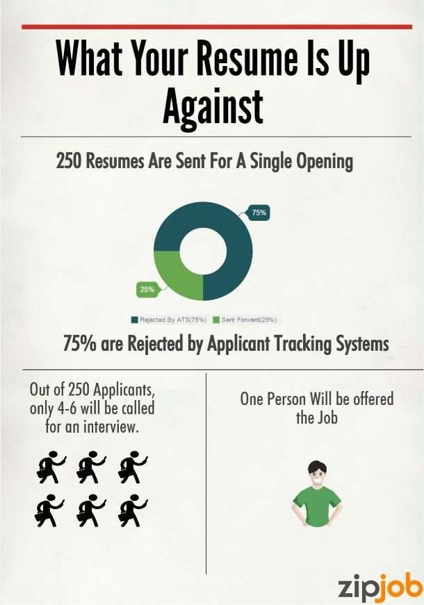 How to Get Your Resume Past Applicant Tracking Systems (ATS) - ZipJob