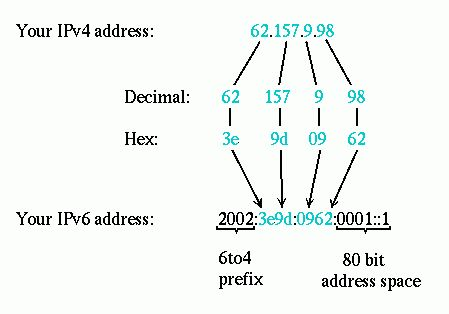 6to4 IPv6 explained