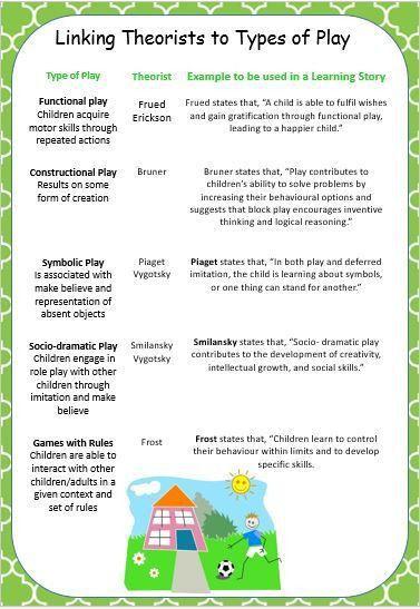 Best 25+ Forms of communication ideas on Pinterest | Social work ...