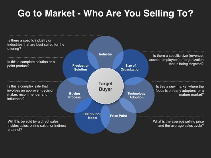 17 best Go-to-Market Strategy images on Pinterest | Marketing ...