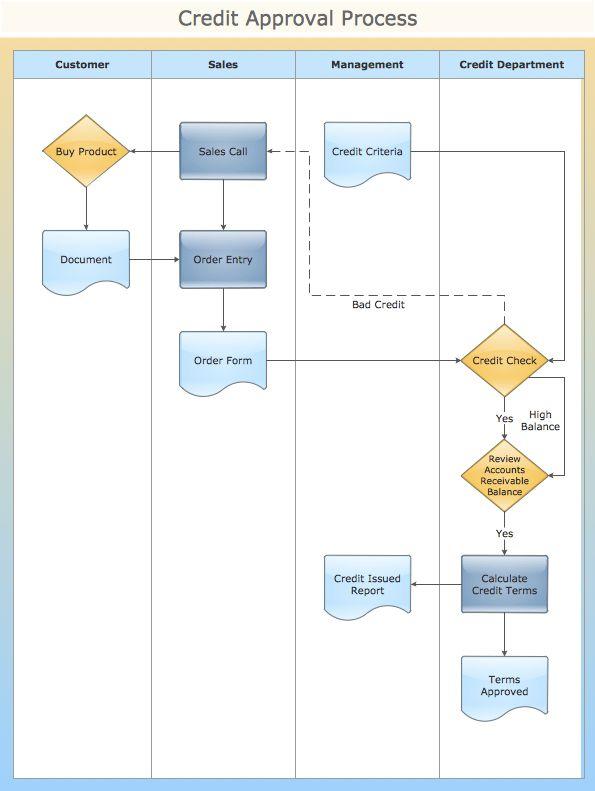 ConceptDraw Samples | Diagrams — Flowcharts