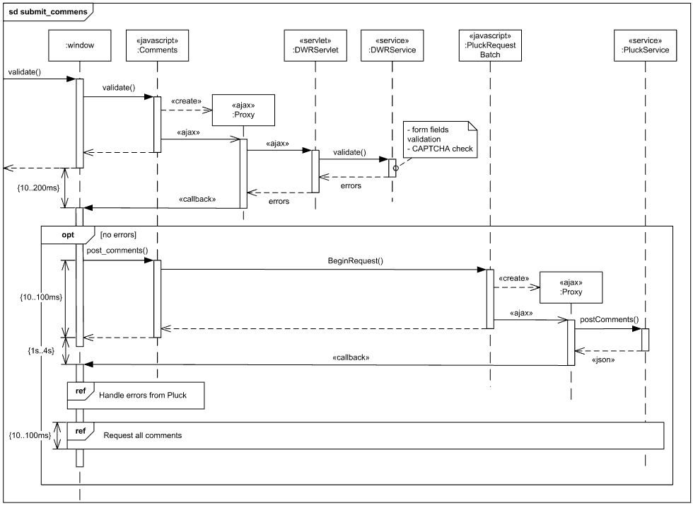 Submit Comments to Pluck UML sequence diagram example.