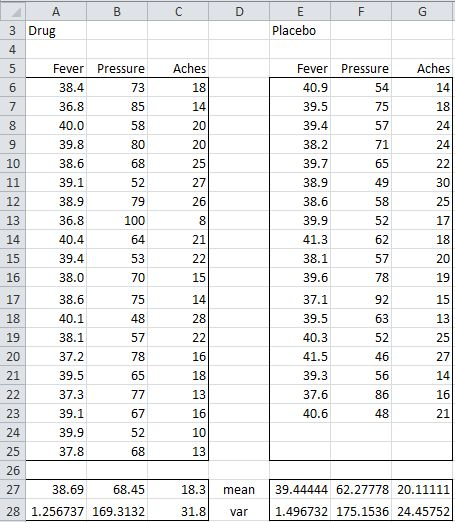 Hotelling's T-square Independent Samples | Real Statistics Using Excel