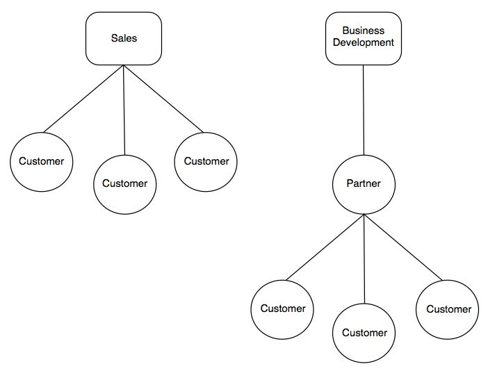 The Difference Between Sales and Business Development