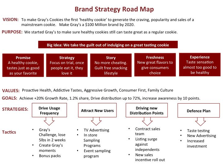 strategy road map template
