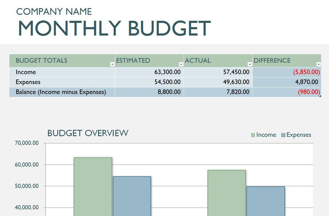 Monthly Business Budget Template | Business Montly Budget Template