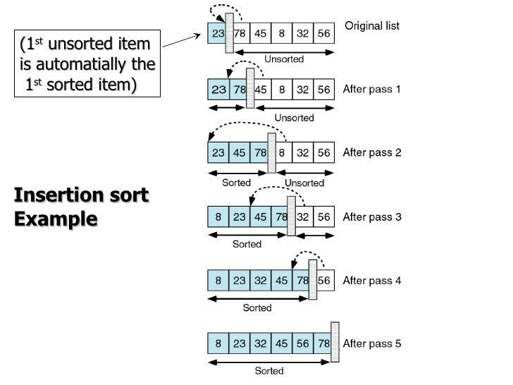 Sorting & Linked Lists