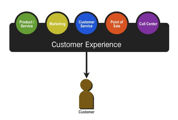 Customer Experience Vs. Customer Service | Digital whiteboard
