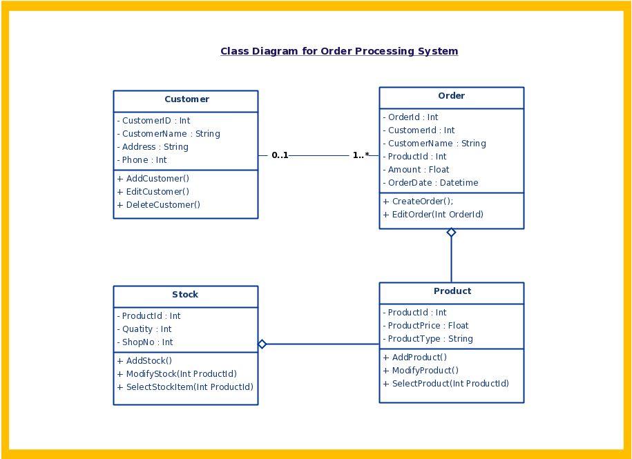 UML diagram – TC1019 Fall 2016