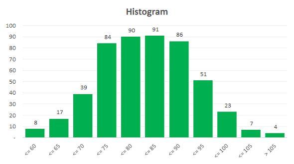 Excel Template: Histogram Builder with Adjustable Bin Sizes
