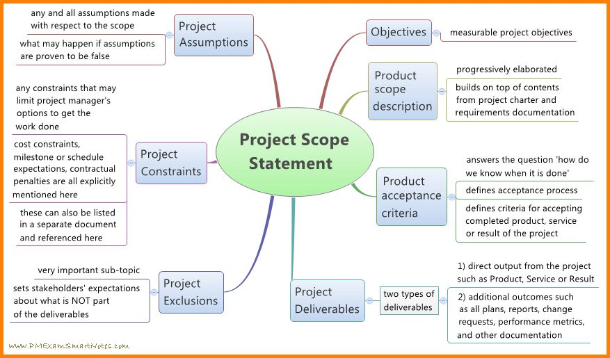 Project Scope Statement Example.jpg - LetterHead Template Sample