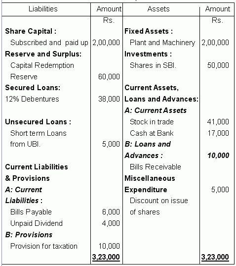 new balance sheet format 2014 15   Philly Diet Doctor, Dr. Jon ...