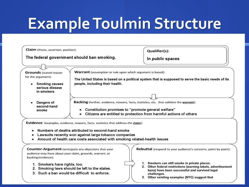 Organizing our Arguments with Toulmin's Structure. - ppt download
