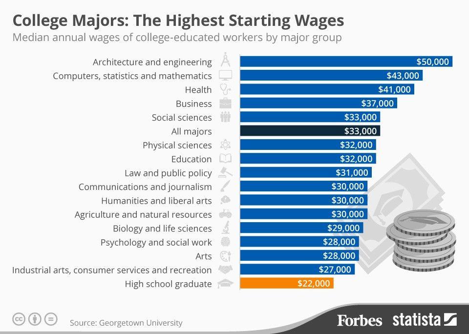 Top 6 Money-Making Majors - Student-Tutor Blog